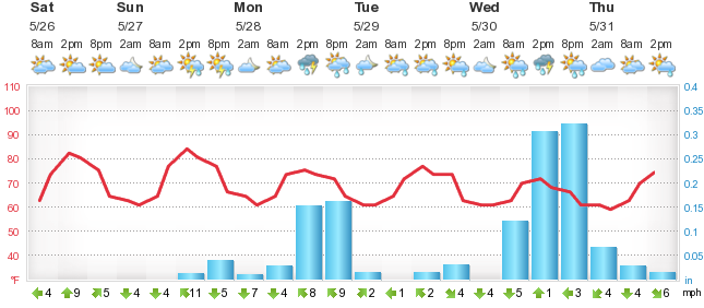 avignon 5 day weather forecast