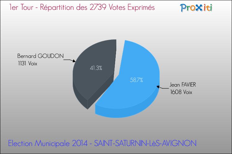 avignon elections