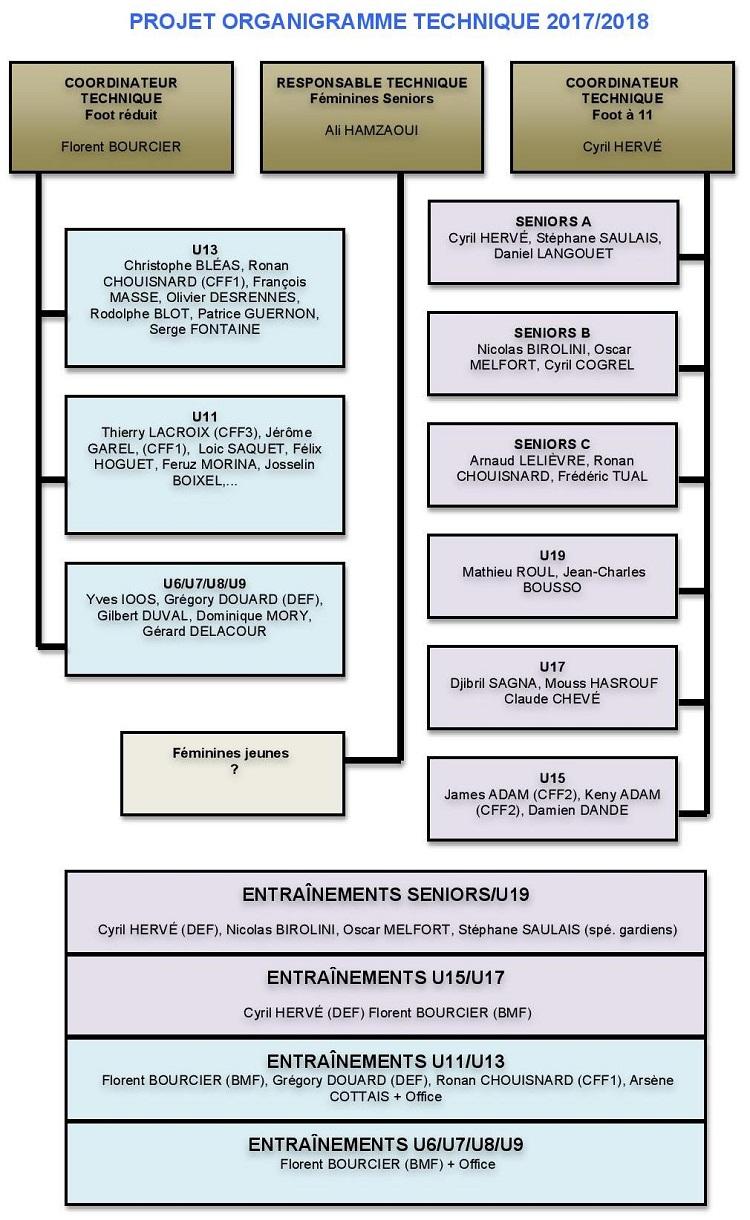 vaucluse organigramme
